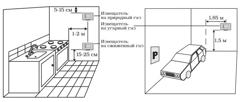 установка датчиков газа