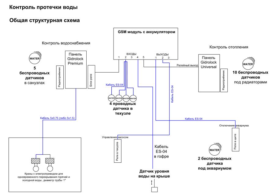 Сложная система контроля протечки воды для квартиры