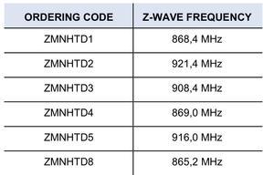 Измерение мощности на Z-Wave: Qubino Smart Meter