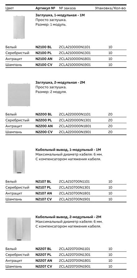 Заглушки и кабельные выводы ABB Zenit