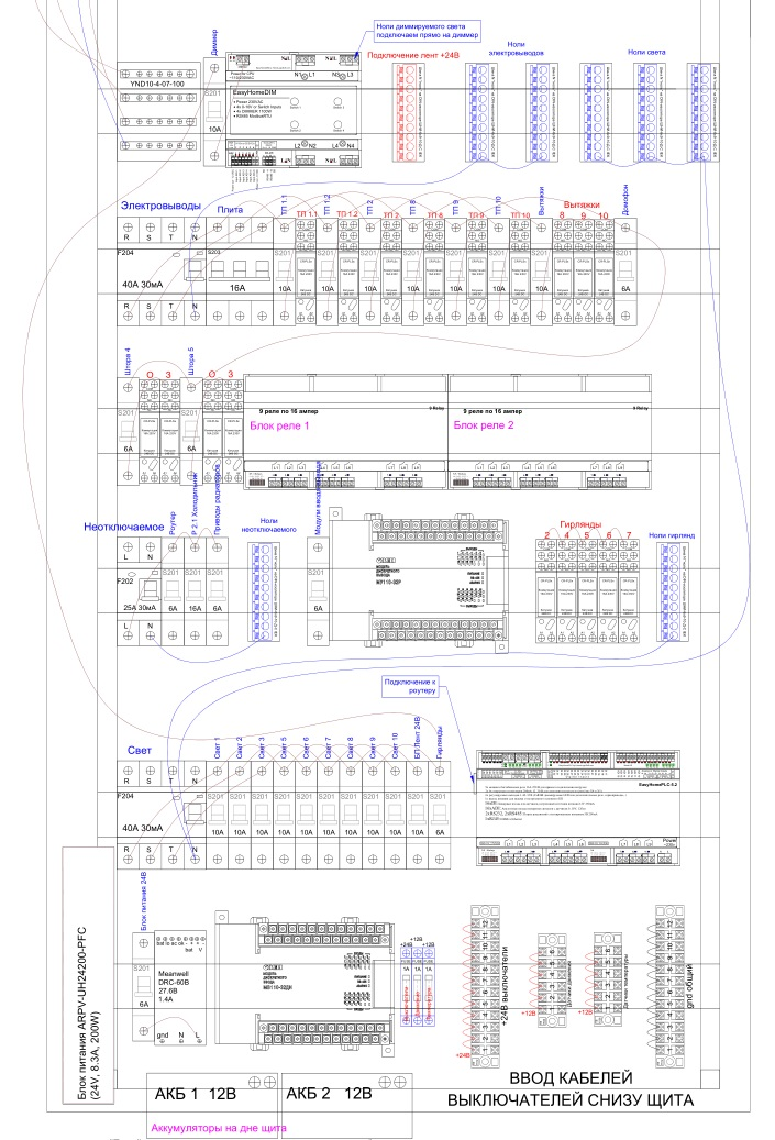 Расчёт Умного Дома на EasyHomePLC для квартиры площадью 125 метров